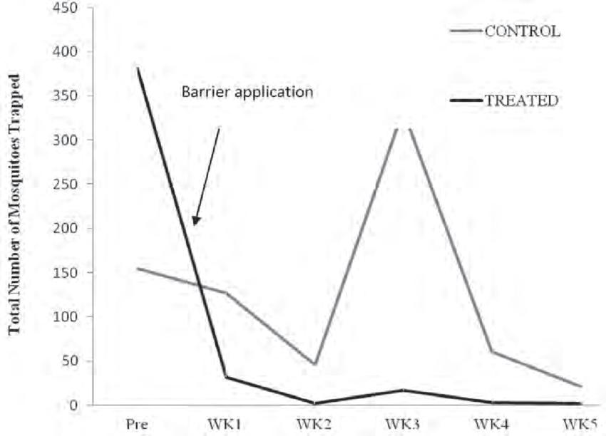 Figure of Barrier Treatment on Chicken Farm